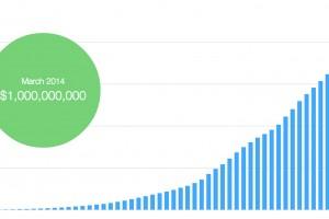 kickstarter passes $1B in pledges today.
